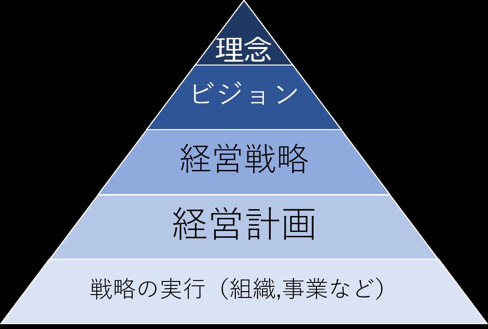 経営活動のピラミッド