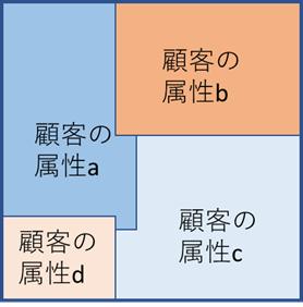 セグメンテーションの例