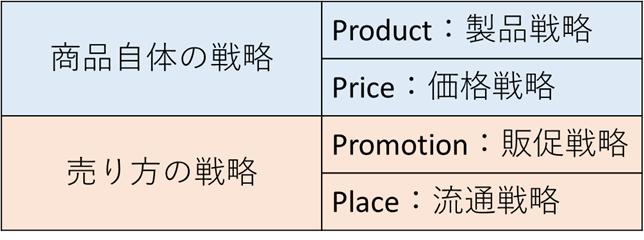 マーケティングミックスの4P