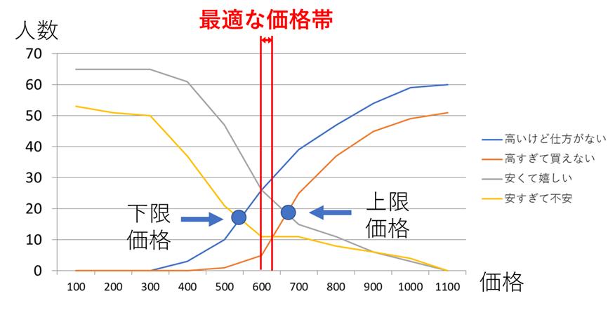 PSM分析、最適価格帯