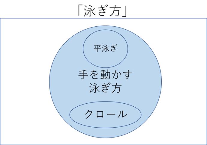 MECEのイメージ図