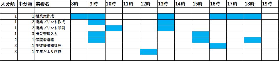 業務調査表の活用事例