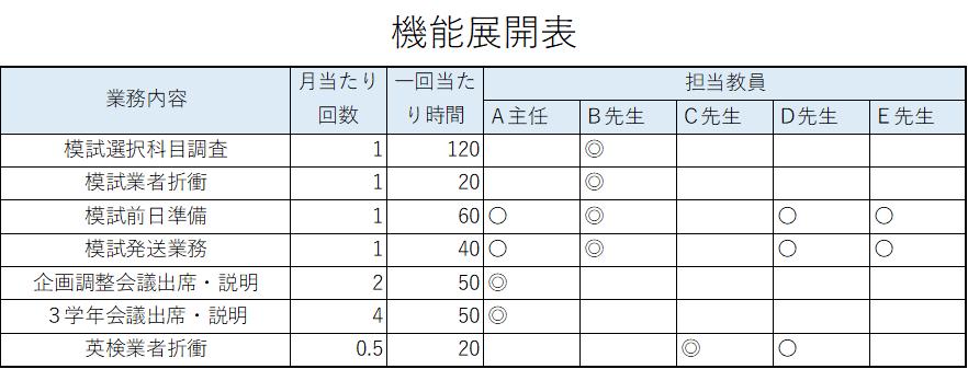 機能展開表の活用例