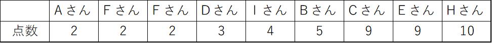 並び替えたテストの点数