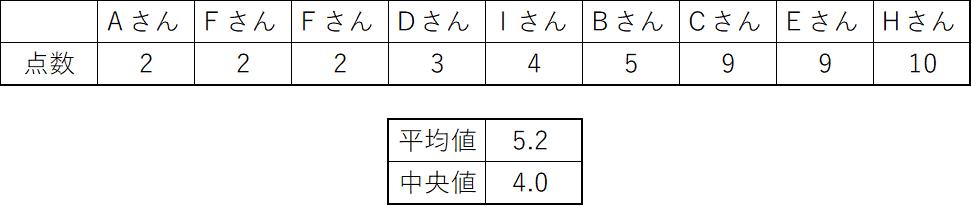 平均値と中央値