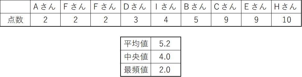 平均値と中央値と最頻値