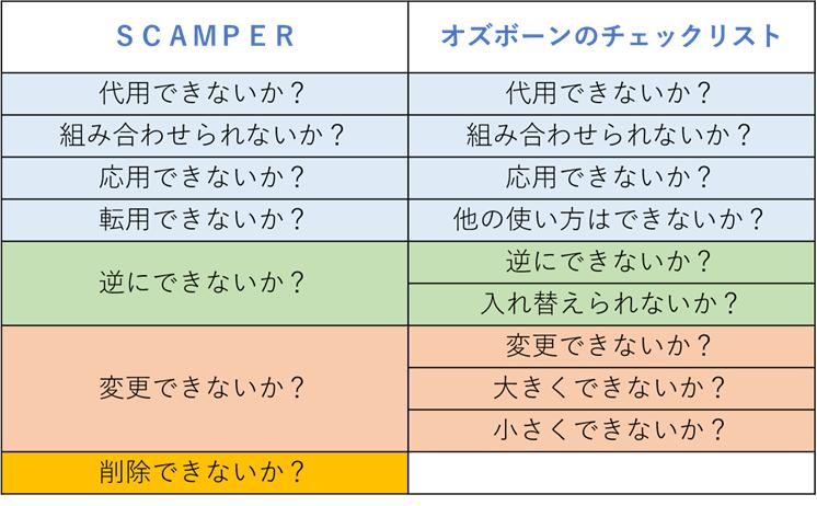 オズボーンのチェックリストとSCAMPERの比較
