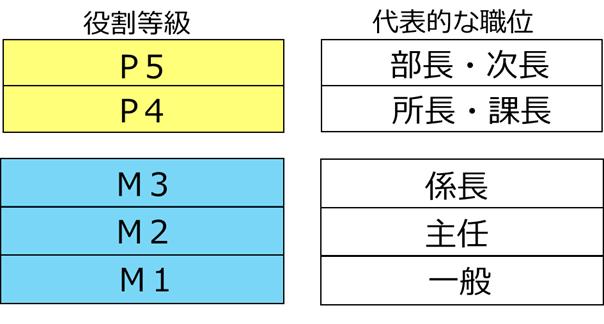 役割等級制度の体系例
