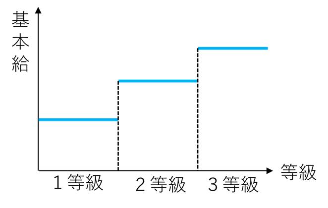 シングルレートのイメージ図