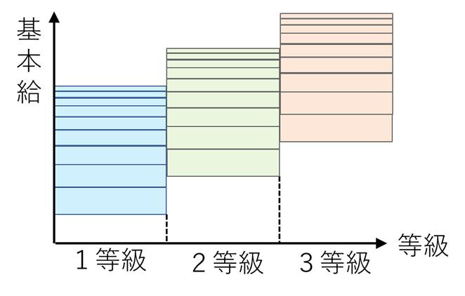 等級号棒制のイメージ図