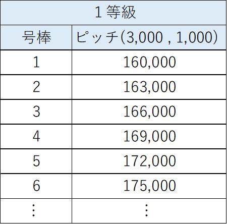 等級号棒制の賃金表例