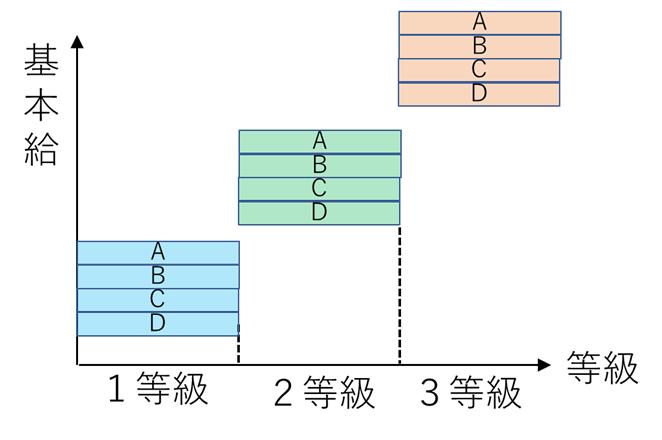 評価替式のイメージ図