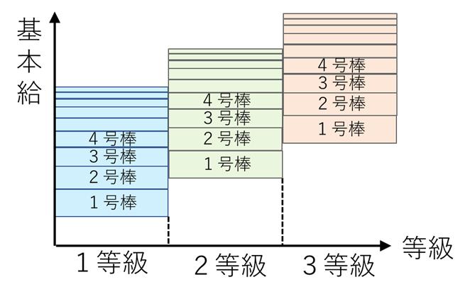 等級号棒制における定期昇給