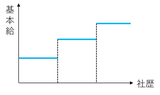 定期昇給のイメージ図