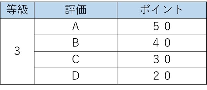 ポイント制による賞与原資配分の例