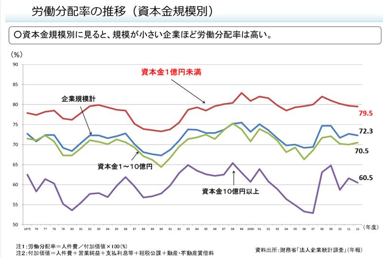 日本企業における労働分配率の推移