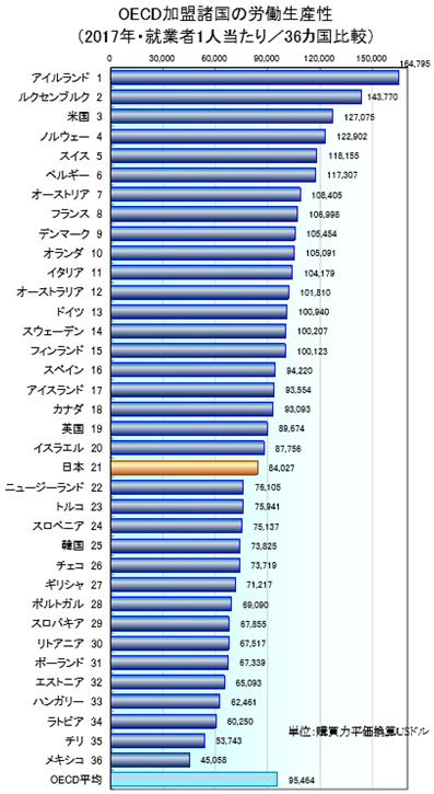 世界における日本の労働生産性