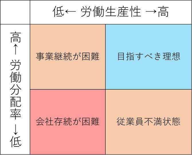 労働生産性と労働分配率による経営分析手法