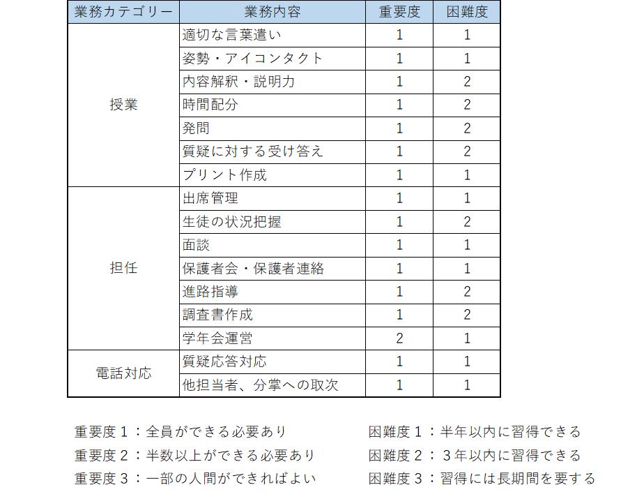 学校における業務記述書のフォーマット