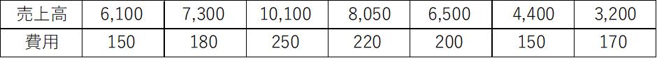 固変分解のサンプル