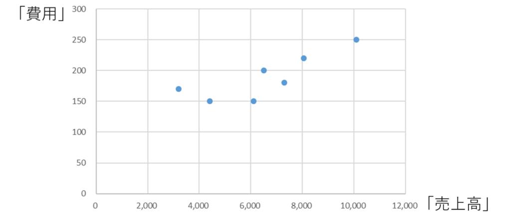 固変分解の散布図サンプル