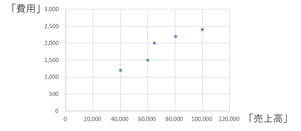 費用のプロット図