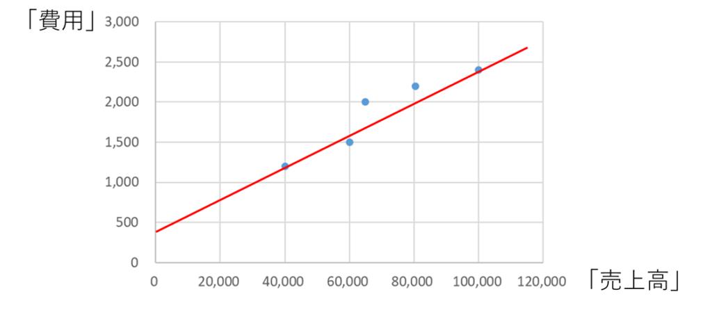 固変分解のグラフでの説明