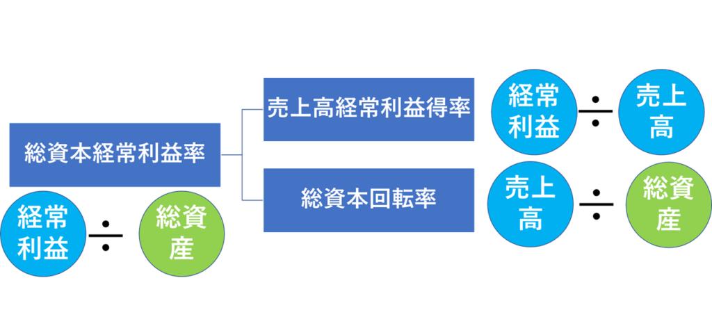 3つの収益性指標の関係式