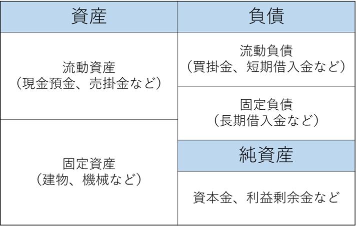 貸借対照表(BS)のサンプル