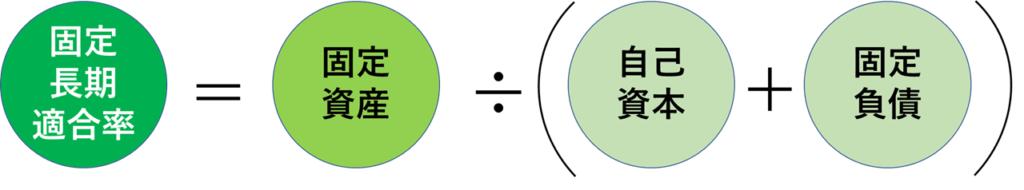 固定長期適合率の計算式