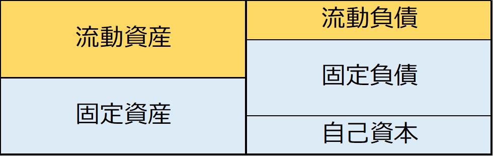 流動比率と固定長期適合率をBSで比較