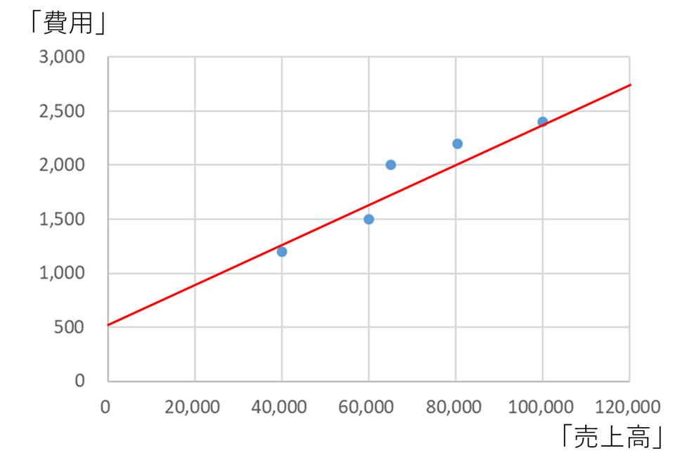 固変分解の例