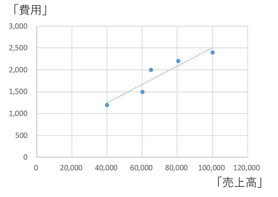最小二乗法による近似線