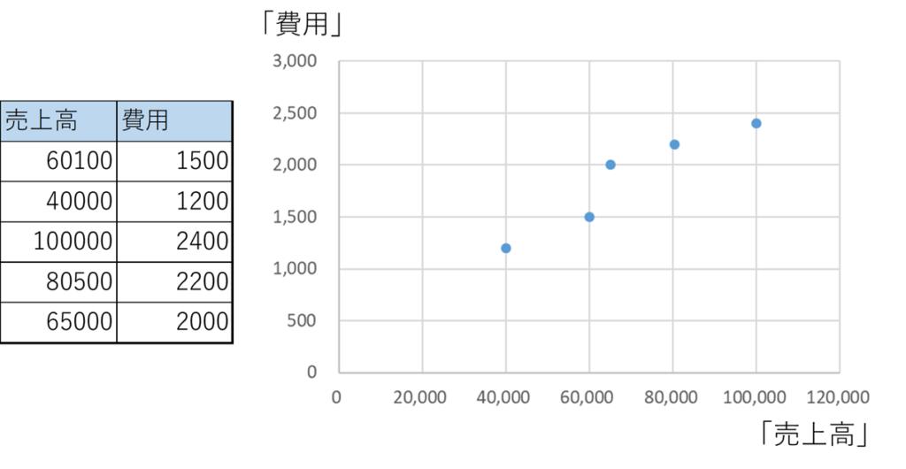 回帰分析のデータサンプル