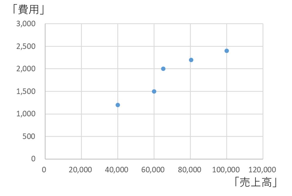 費用と売上高のデータ