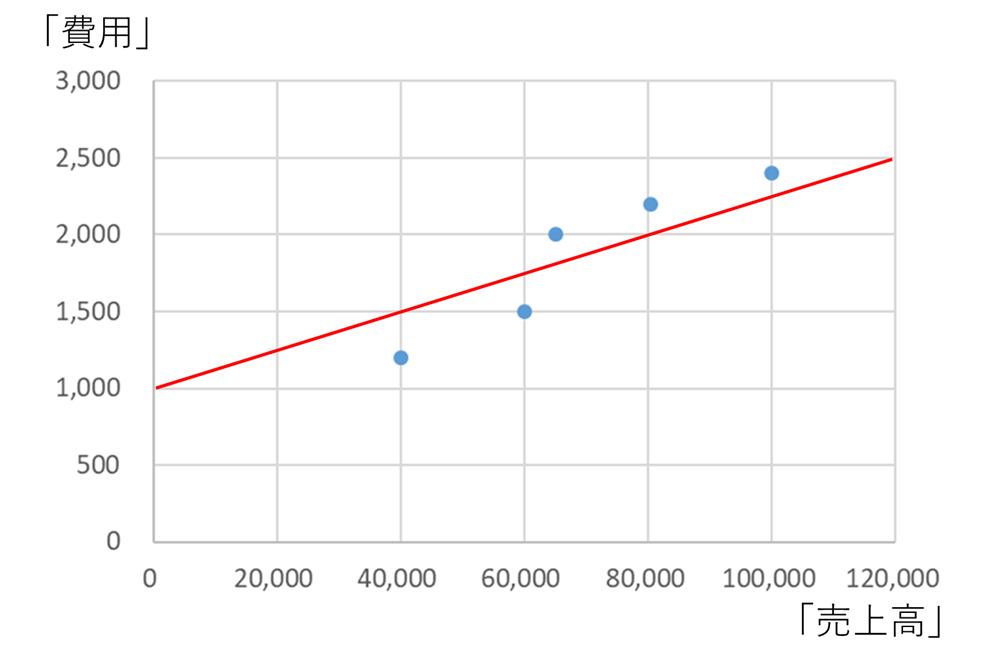 スキャッターチャート法による固変分解