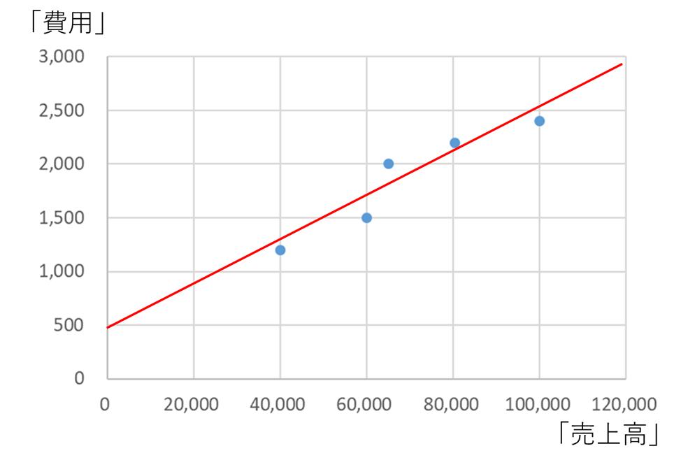 最小二乗法による固変分解