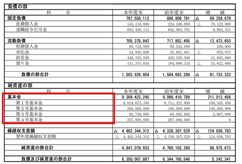 貸借対照表における基本金とは