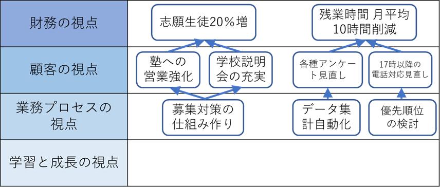 バランストスコアカードによる戦略マップ作成