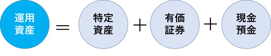 運用資産の計算式