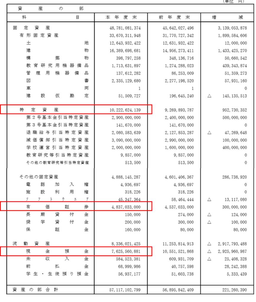 学校法人の積立率の計算