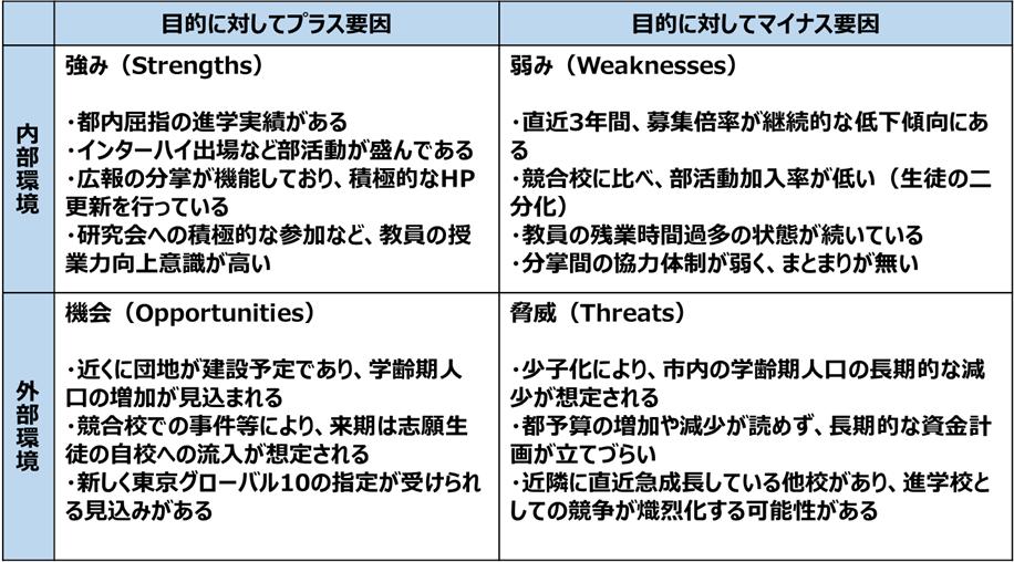 学校におけるSWOT分析の例