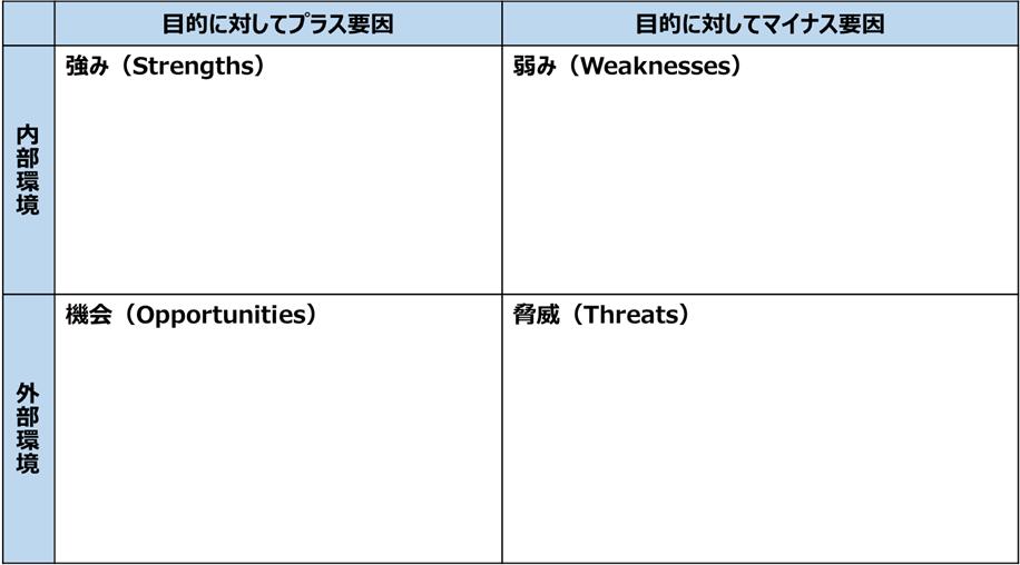 学校におけるSWOT分析