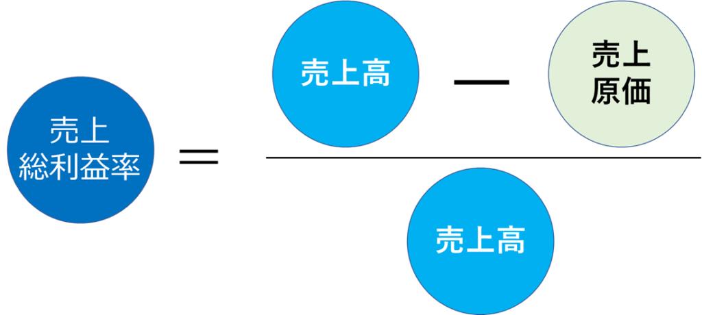 売上総利益率の計算式