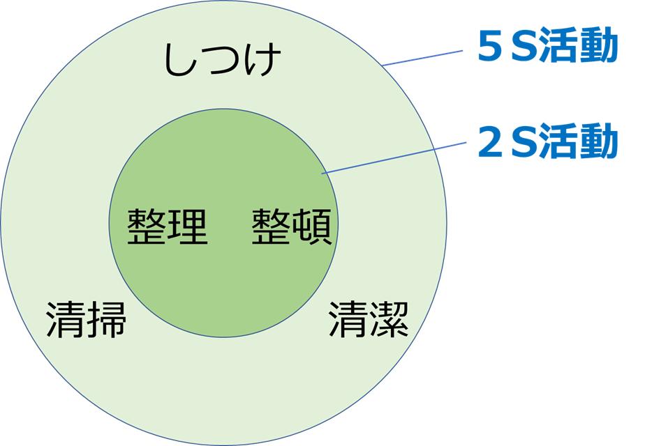 5S活動と2S活動の違い