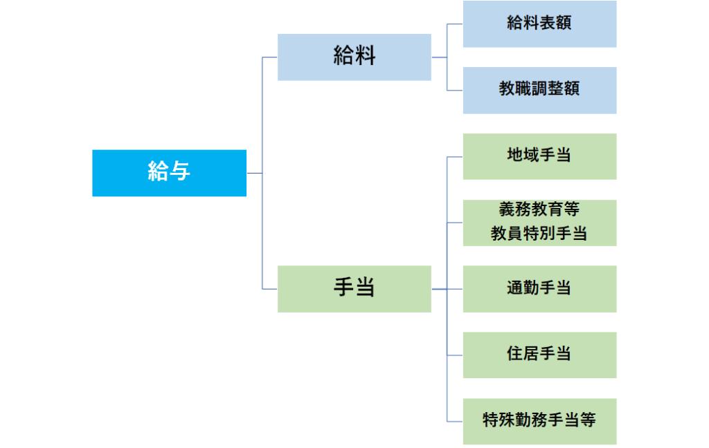 東京都教員の給与の内訳