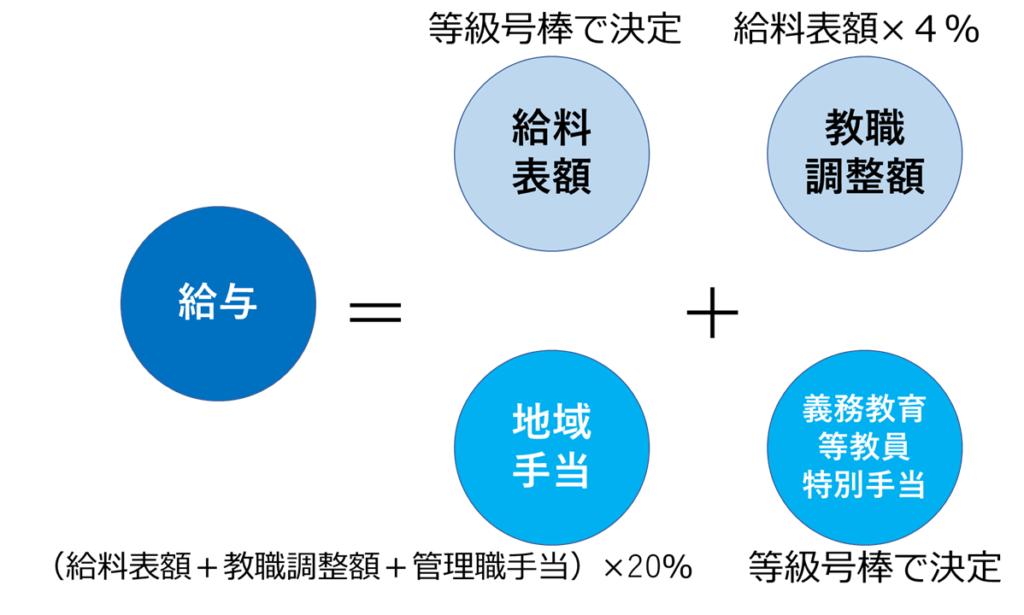 東京都教員の給与構造