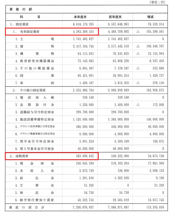 学校法人の貸借対照表における有形固定資産と流動資産