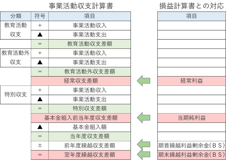 事業活動収支計算書と損益計算書の関係