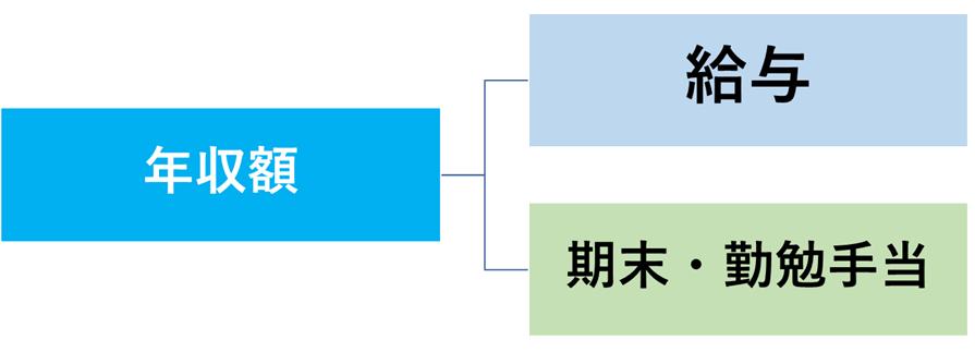東京都教員の年収の構造